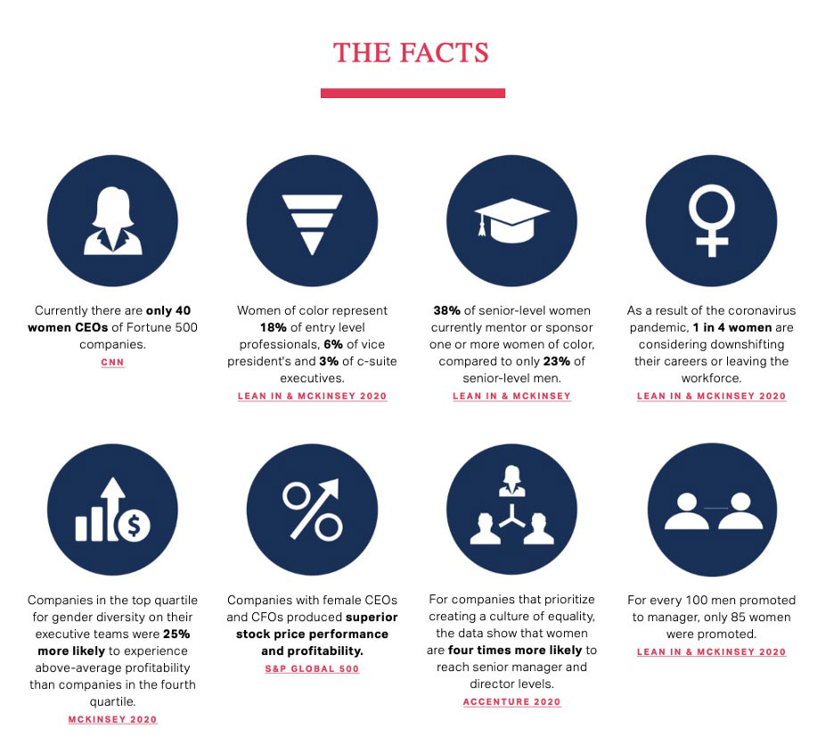 Women represented in companies infographic